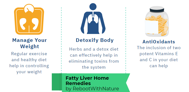 Fatty Liver Diet Home Remedies