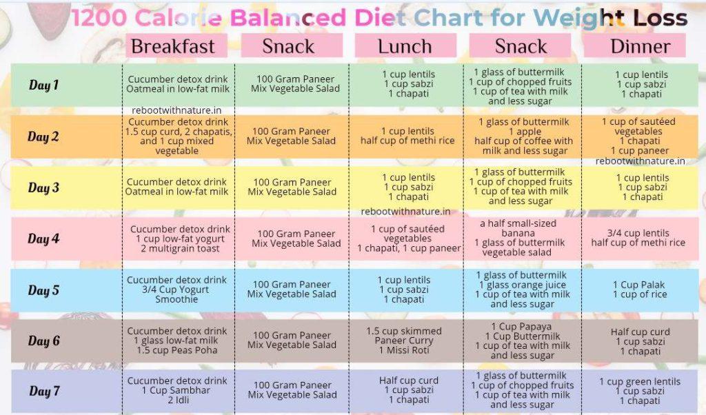 Ceea ce ar trebui să știe toată lumea despre Dieta